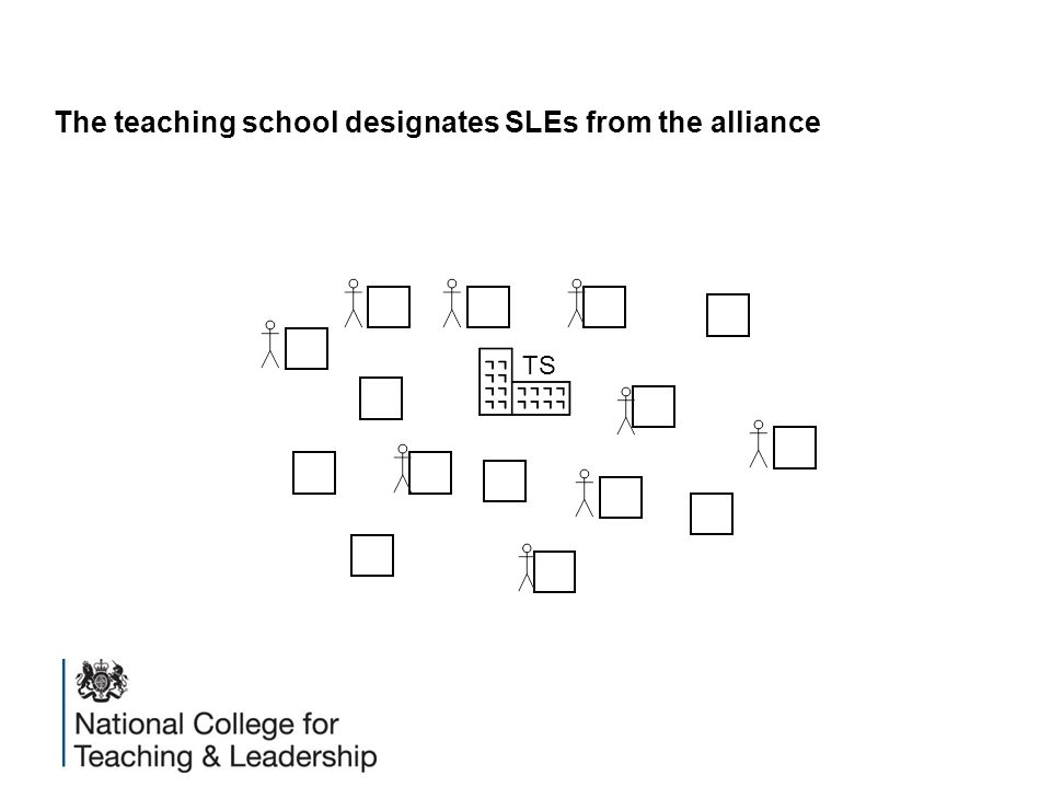 The teaching school designates SLEs from the alliance TS
