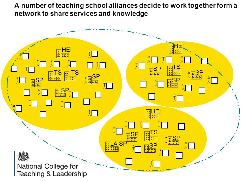 A number of teaching school alliances decide to work together form a network to share services and knowledge HEI SP TS HEI SP TS HEI SP TS LA SP