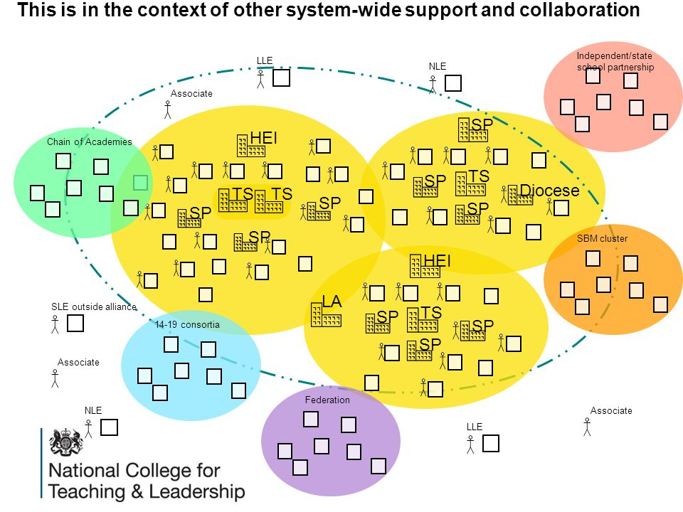 This is in the context of other system-wide support and collaboration SP Diocese SP TS HEI SP TS HEI SP TS LA SLE outside alliance 14-19 consortiaChain of Academies NLE LLE SBM clusterFederation LLE NLE Independent/state school partnership Associate