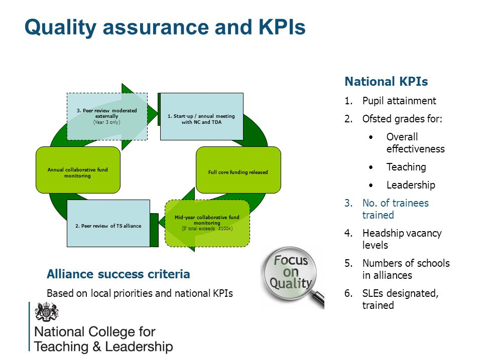 Quality assurance and KPIs Mid-year collaborative fund monitoring (If total exceeds £ 100k) Annual collaborative fund monitoring Full core funding released 2.