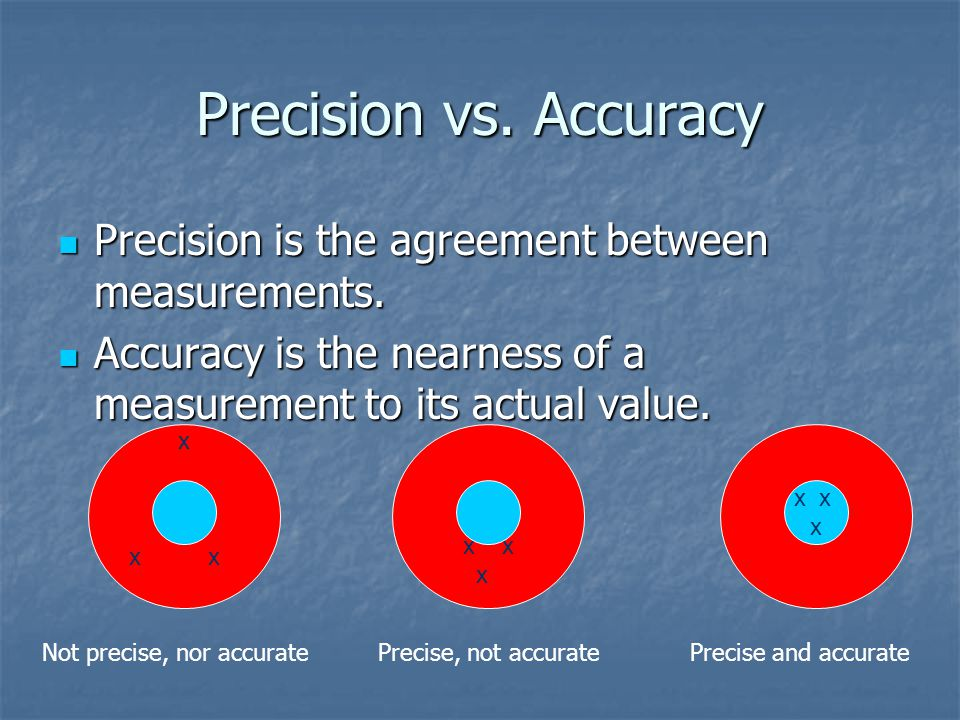 Precision vs.Accuracy Precision is the agreement between measurements.