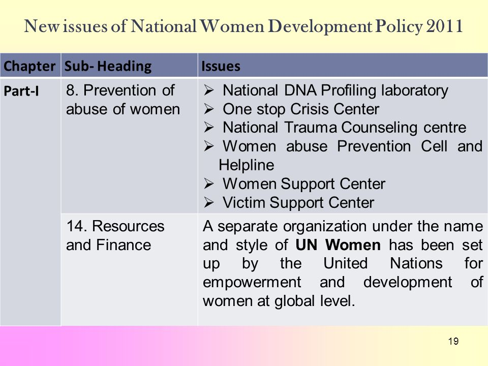 19 New issues of National Women Development Policy 2011 ChapterSub- HeadingIssues Part-I 8. Prevention of abuse of women  National DNA Profiling labo