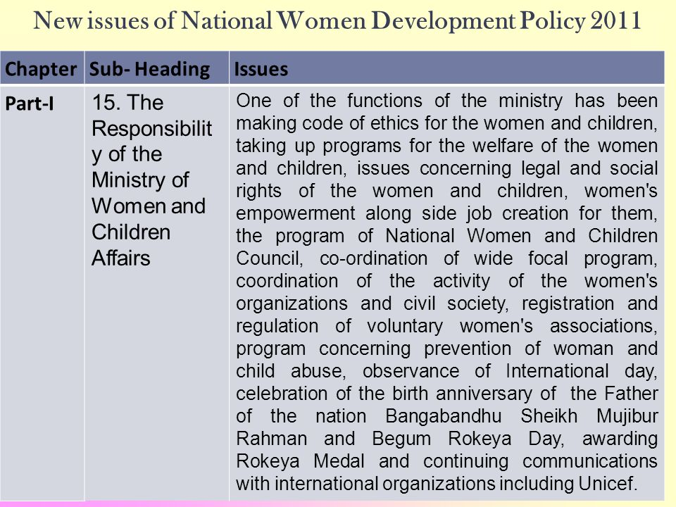 20 New issues of National Women Development Policy 2011 ChapterSub- HeadingIssues Part-I 15.