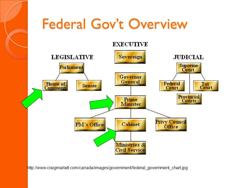 Federal Gov't Overview http://www.craigmarlatt.com/canada/images/government/federal_government_chart.jpg