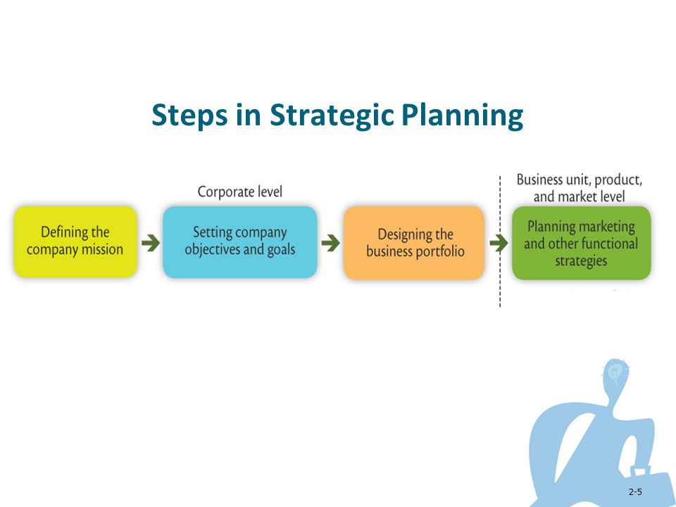 Steps In Business Plan