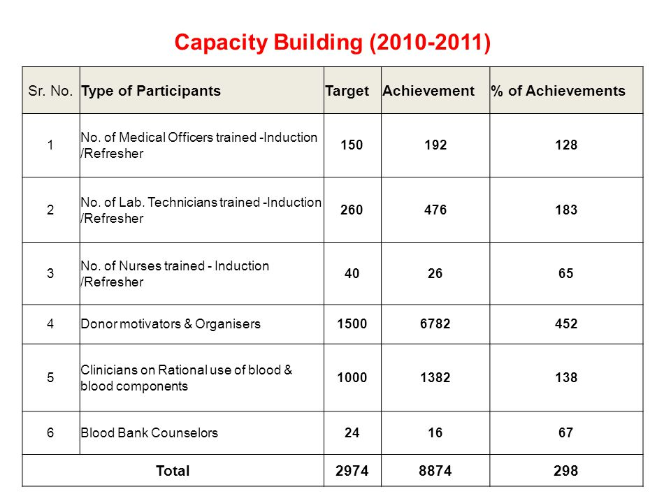Capacity Building (2010-2011) Sr. No.Type of ParticipantsTargetAchievement% of Achievements 1 No. of Medical Officers trained -Induction /Refresher 15