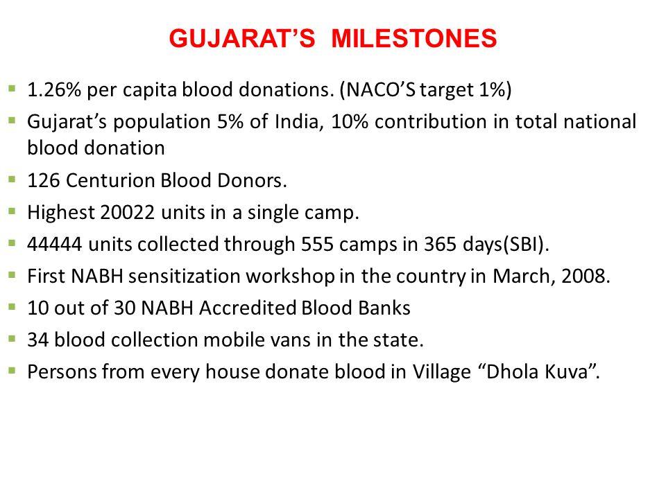 GUJARAT'S MILESTONES  1.26% per capita blood donations.