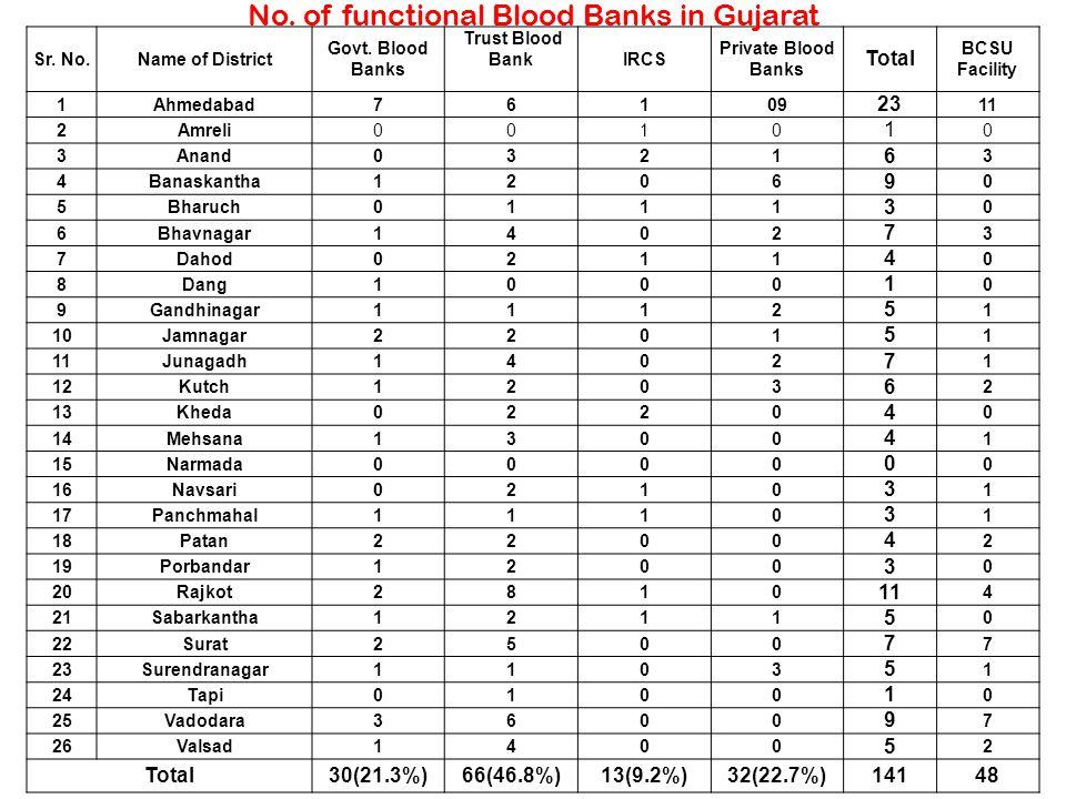 Sr. No.Name of District Govt. Blood Banks Trust Blood BankIRCS Private Blood Banks Total BCSU Facility 1Ahmedabad76109 23 11 2Amreli0010 1 0 3Anand032