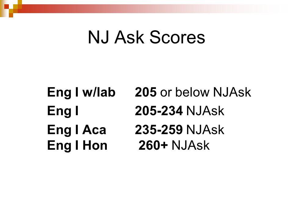 NJ Ask Scores Eng I w/lab 205 or below NJAsk Eng I205-234 NJAsk Eng I Aca235-259 NJAsk Eng I Hon 260+ NJAsk