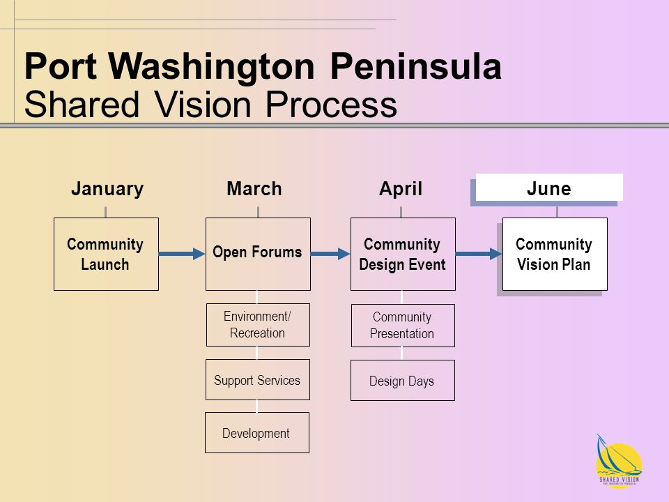 Port Washington Peninsula Shared Vision Process Community Launch Open Forums Community Design Event Community Vision Plan JanuaryMarchApril June Environment/ Recreation Support Services Community Presentation Design Days Development