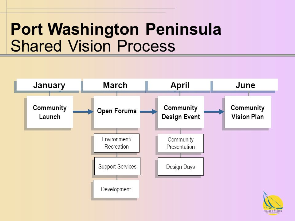 Port Washington Peninsula Shared Vision Process Community Launch Open Forums Community Design Event Community Vision Plan January March April June Environment/ Recreation Environment/ Recreation Support Services Development Community Presentation Community Presentation Design Days