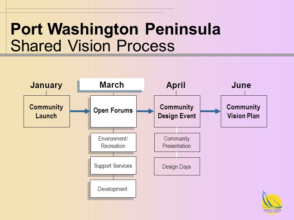 Port Washington Peninsula Shared Vision Process Community Launch Open Forums Community Design Event Community Vision Plan January March AprilJune Environment/ Recreation Environment/ Recreation Support Services Community Presentation Design Days Development
