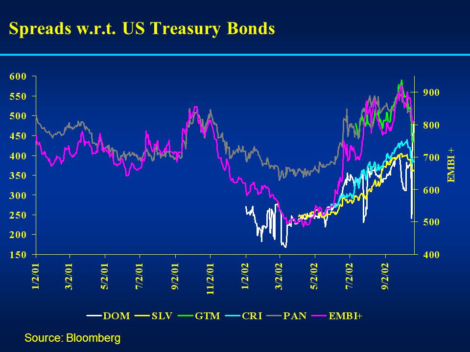 Spreads w.r.t. US Treasury Bonds Source: Bloomberg