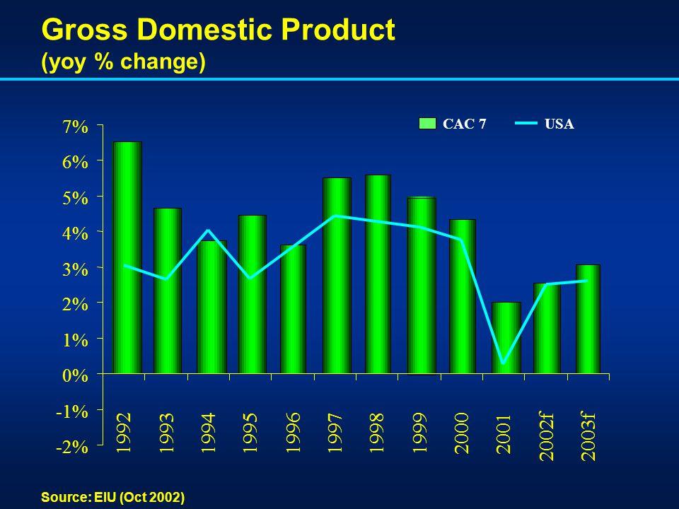 Gross Domestic Product (yoy % change) Source: EIU (Oct 2002) -2% -1% 0% 1% 2% 3% 4% 5% 6% 7% 1992199319941995199619971998199920002001 2002f2003f CAC 7