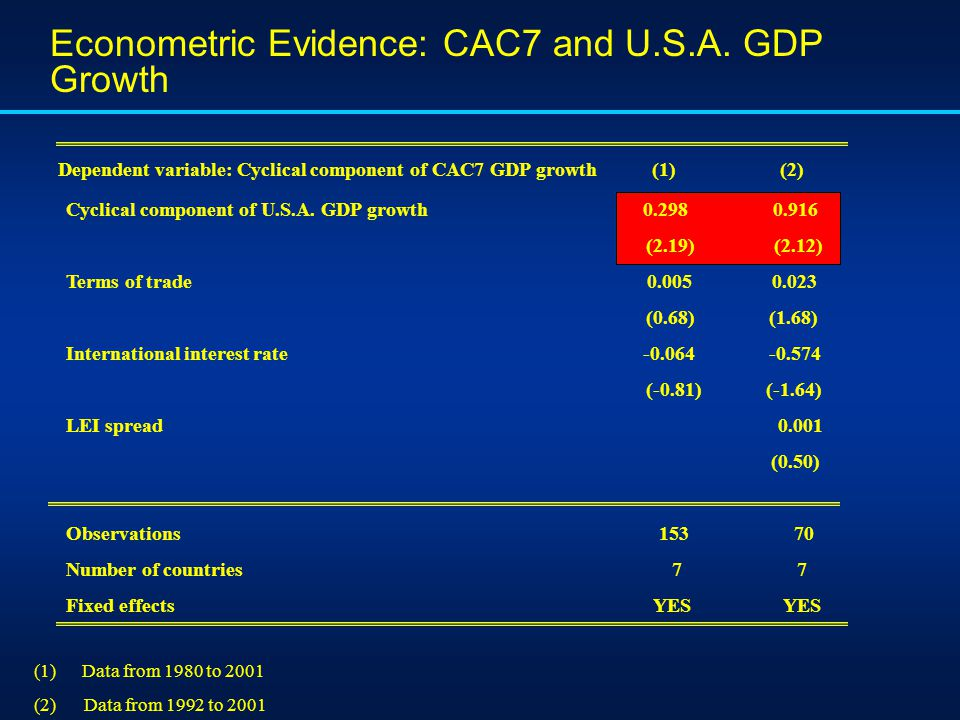 Econometric Evidence: CAC7 and U.S.A. GDP Growth Dependent variable: Cyclical component of CAC7 GDP growth (1) (2) Cyclical component of U.S.A. GDP gr