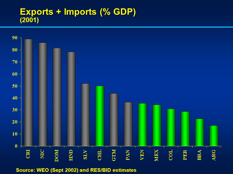 Exports + Imports (% GDP) (2001) Source: WEO (Sept 2002) and RES/BID estimates