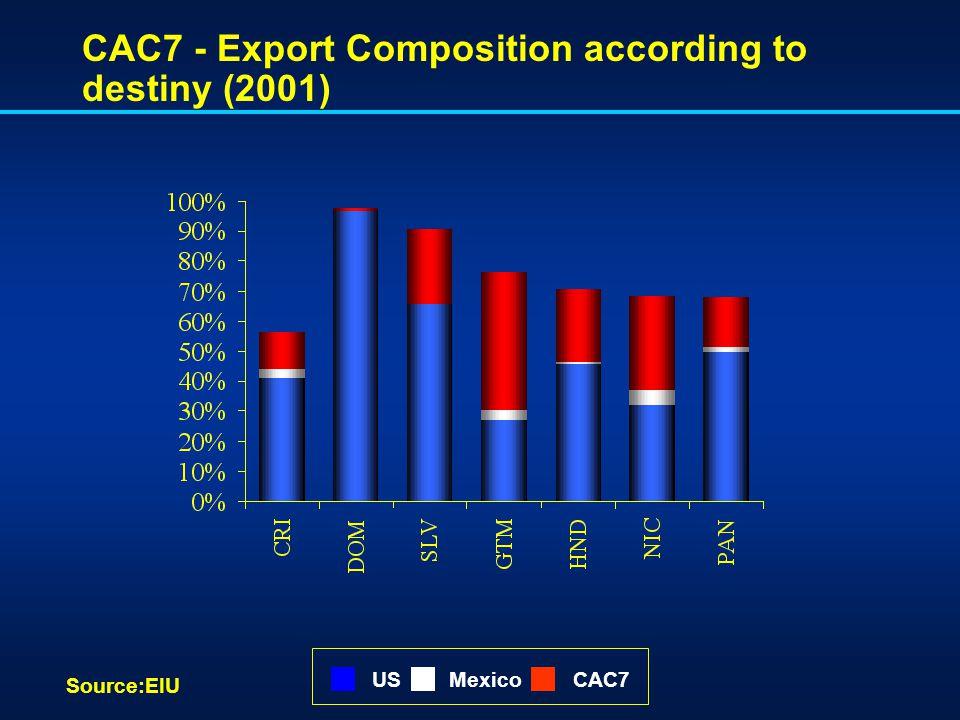 CAC7 - Export Composition according to destiny (2001) Source:EIU USMexicoCAC7