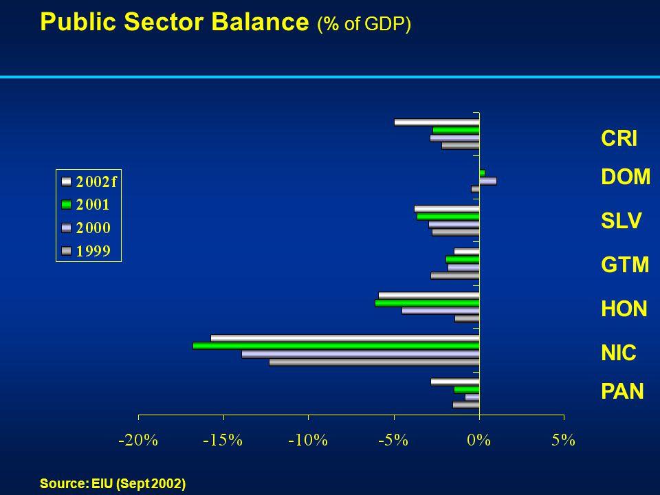 Public Sector Balance (% of GDP) Source: EIU (Sept 2002) CRI DOM SLV HON NIC GTM PAN