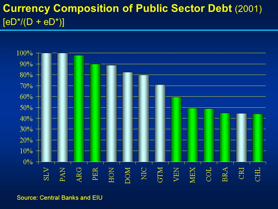 Currency Composition of Public Sector Debt (2001) [eD*/(D + eD*)] Source: Central Banks and EIU