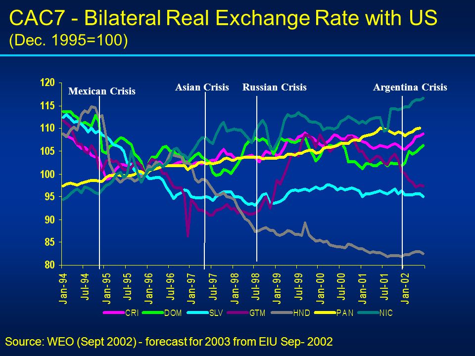 CAC7 - Bilateral Real Exchange Rate with US (Dec.