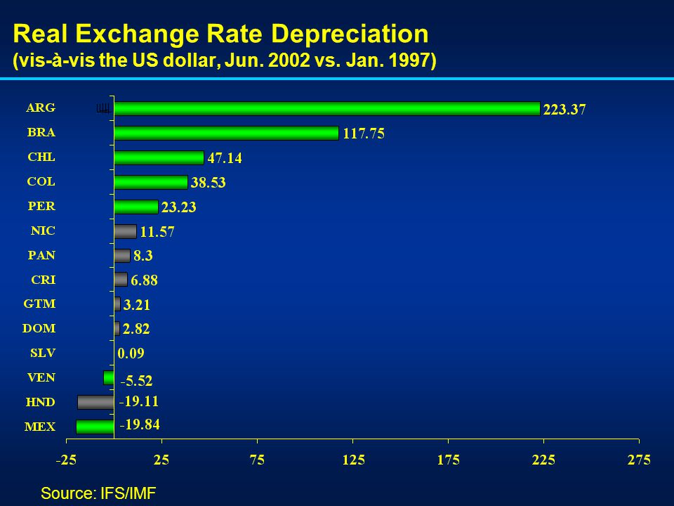 Real Exchange Rate Depreciation (vis-à-vis the US dollar, Jun. 2002 vs. Jan. 1997) Source: IFS/IMF