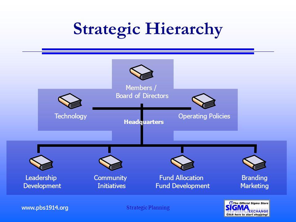 www.pbs1914.org Strategic Planning Strategic Hierarchy Leadership Development Members / Board of Directors Community Initiatives Fund Allocation Fund