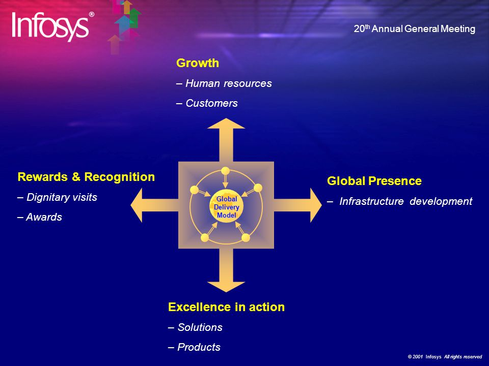 © 2001 Infosys All rights reserved 20 th Annual General Meeting Operational Highlights