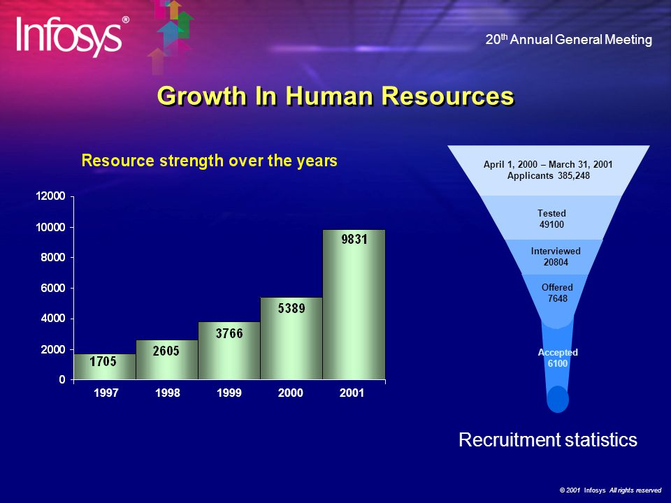 © 2001 Infosys All rights reserved 20 th Annual General Meeting Growth – Human resources – Customers Global Presence – Infrastructure development Rewa