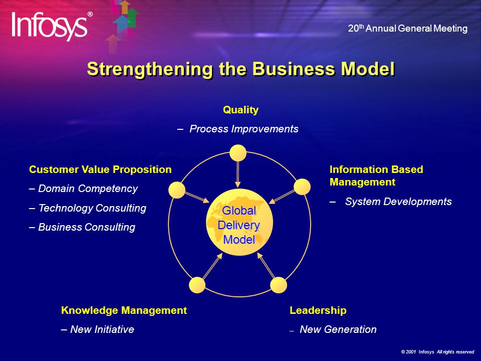 © 2001 Infosys All rights reserved 20 th Annual General Meeting Strengthening the Business Model Quality – Process Improvements Information Based Management – System Developments Leadership – New Generation Customer Value Proposition – Domain Competency – Technology Consulting – Business Consulting Global Delivery Model Knowledge Management – New Initiative