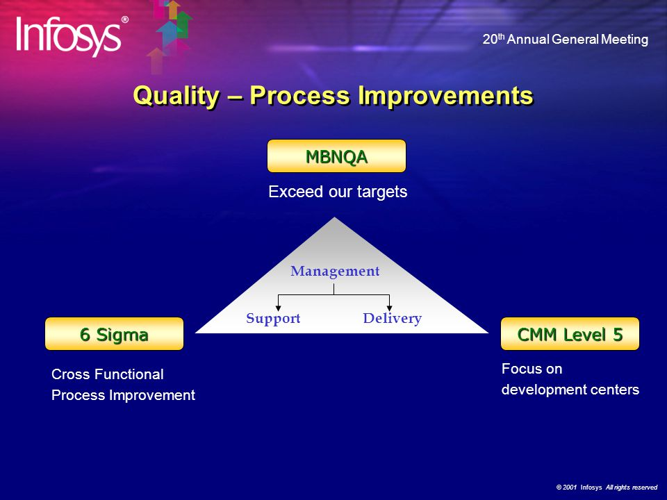 © 2001 Infosys All rights reserved 20 th Annual General Meeting 6 Sigma CMM Level 5 Focus on development centers MBNQA Management DeliverySupport Exceed our targets Quality – Process Improvements Cross Functional Process Improvement