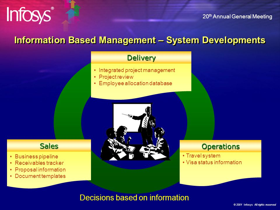 © 2001 Infosys All rights reserved 20 th Annual General Meeting Business pipeline Receivables tracker Proposal information Document templates Integrated project management Project review Employee allocation database Travel system Visa status information Decisions based on information Delivery Sales Operations Information Based Management – System Developments