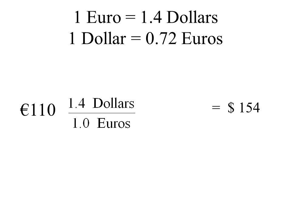 1 Euro = 1.4 Dollars 1 Dollar = 0.72 Euros €110 = $ 154