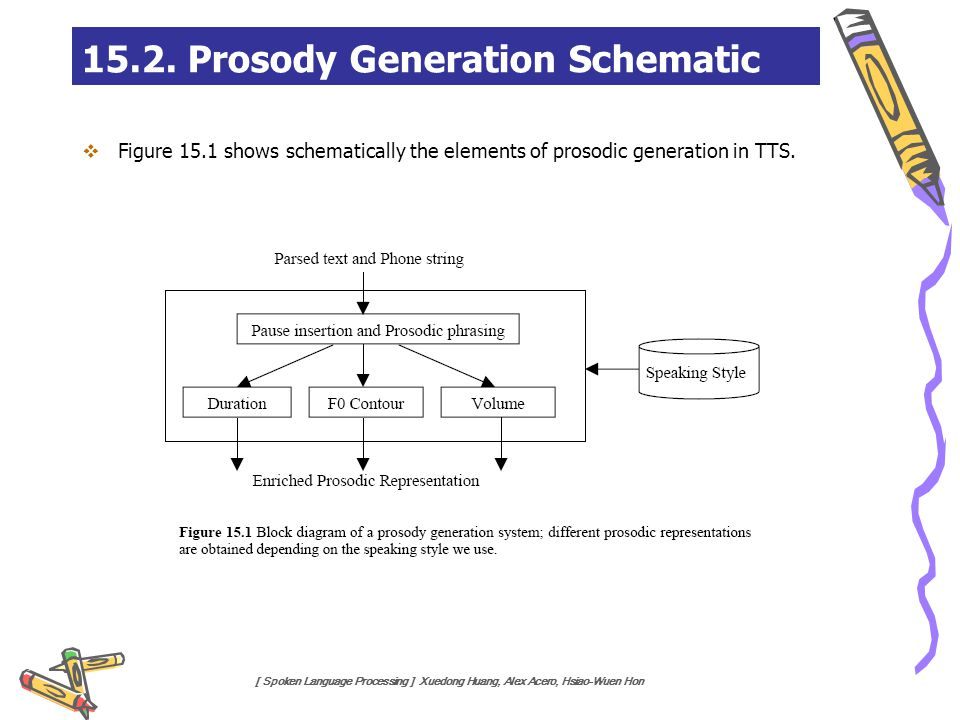 [ Spoken Language Processing ] Xuedong Huang, Alex Acero, Hsiao-Wuen Hon 15.2. Prosody Generation Schematic  Figure 15.1 shows schematically the elem