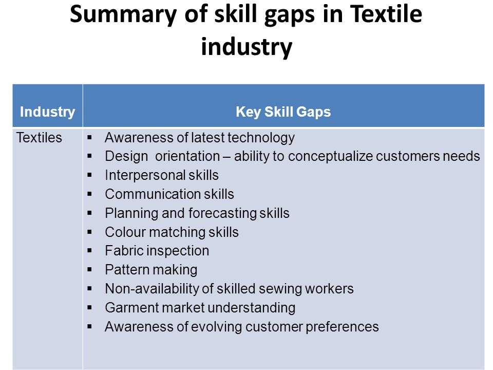 Summary of skill gaps in Textile industry IndustryKey Skill Gaps Textiles  Awareness of latest technology  Design orientation – ability to conceptualize customers needs  Interpersonal skills  Communication skills  Planning and forecasting skills  Colour matching skills  Fabric inspection  Pattern making  Non-availability of skilled sewing workers  Garment market understanding  Awareness of evolving customer preferences