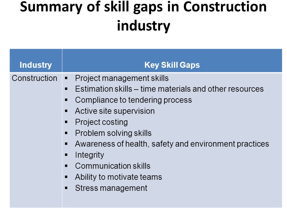 Summary of skill gaps in Construction industry IndustryKey Skill Gaps Construction  Project management skills  Estimation skills – time materials and other resources  Compliance to tendering process  Active site supervision  Project costing  Problem solving skills  Awareness of health, safety and environment practices  Integrity  Communication skills  Ability to motivate teams  Stress management