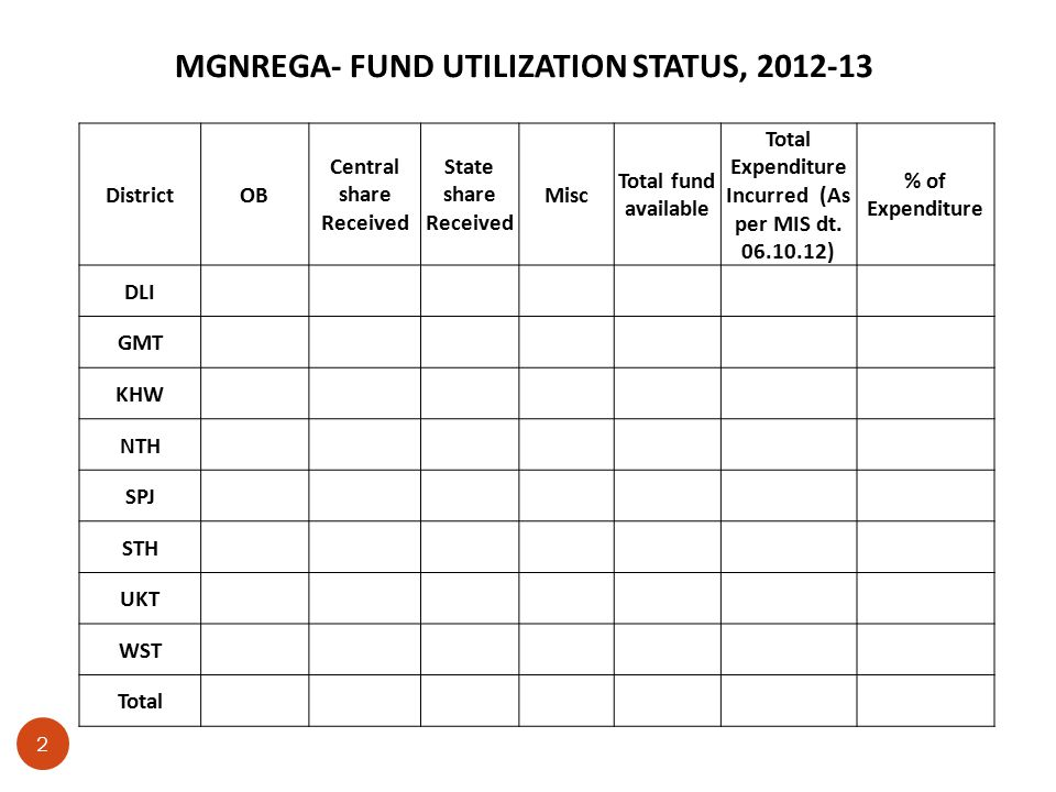 MGNREGA- FUND UTILIZATION STATUS, 2012-13 2 DistrictOB Central share Received State share Received Misc Total fund available Total Expenditure Incurred (As per MIS dt.