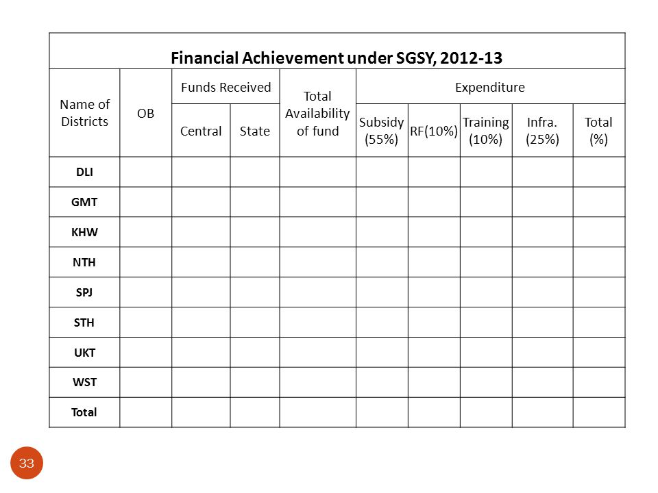 33 Financial Achievement under SGSY, 2012-13 Name of Districts OB Funds Received Total Availability of fund Expenditure CentralState Subsidy (55%) RF(10%) Training (10%) Infra.