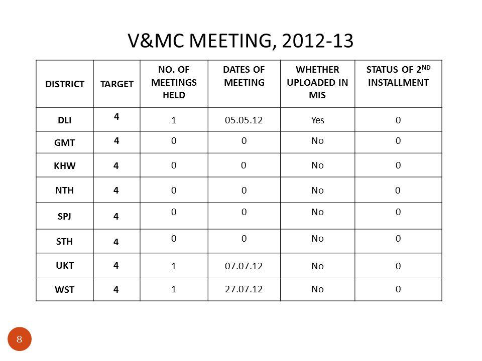 V&MC MEETING, 2012-13 DISTRICTTARGET NO.