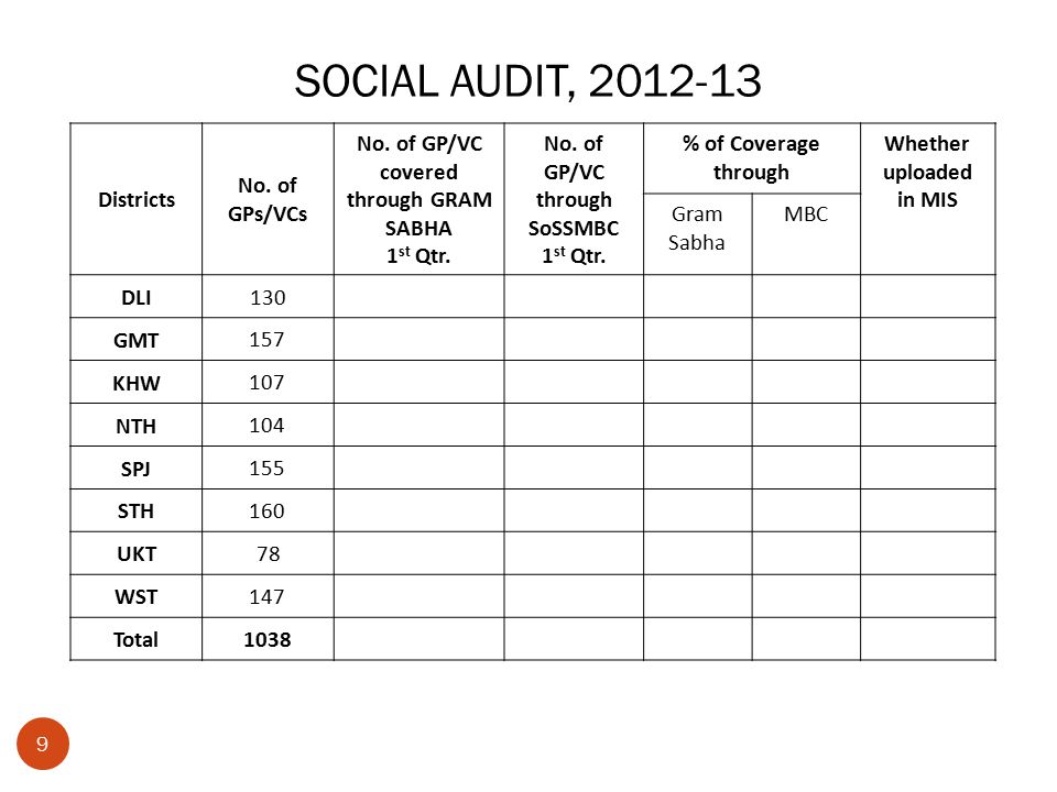 SOCIAL AUDIT, 2012-13 Districts No. of GPs/VCs No.