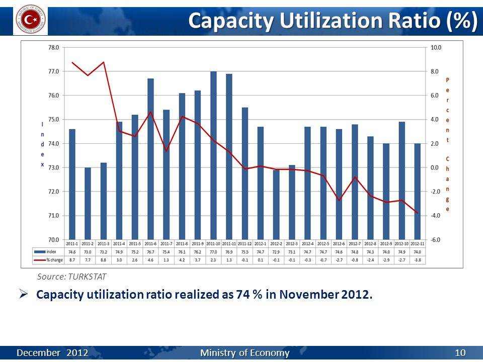 Capacity Utilization Ratio (%) Source: TURKSTAT  Capacity utilization ratio realized as 74 % in November 2012. December 2012 Ministry of Economy 10