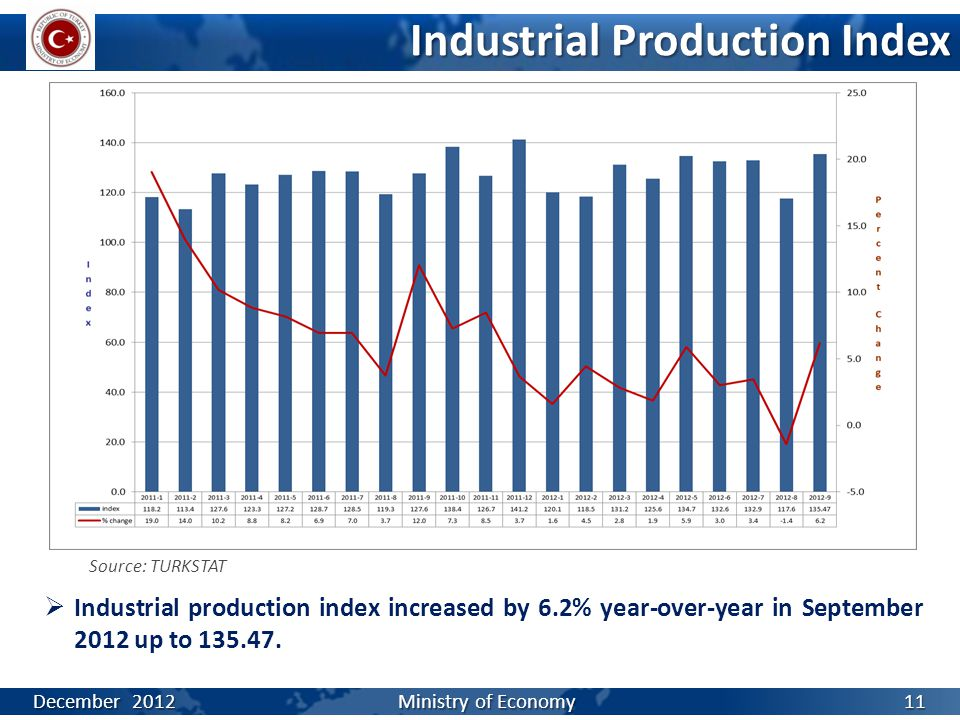 Industrial Production Index Source: TURKSTAT  Industrial production index increased by 6.2% year-over-year in September 2012 up to 135.47. December 2