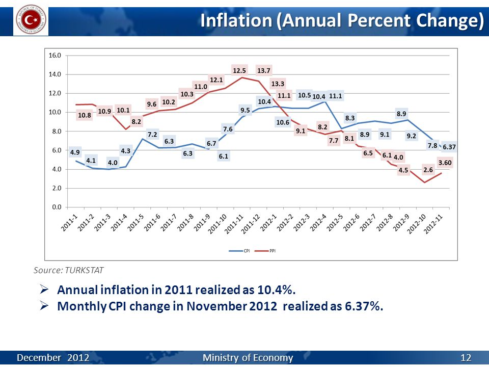 Inflation (Annual Percent Change)  Annual inflation in 2011 realized as 10.4%.