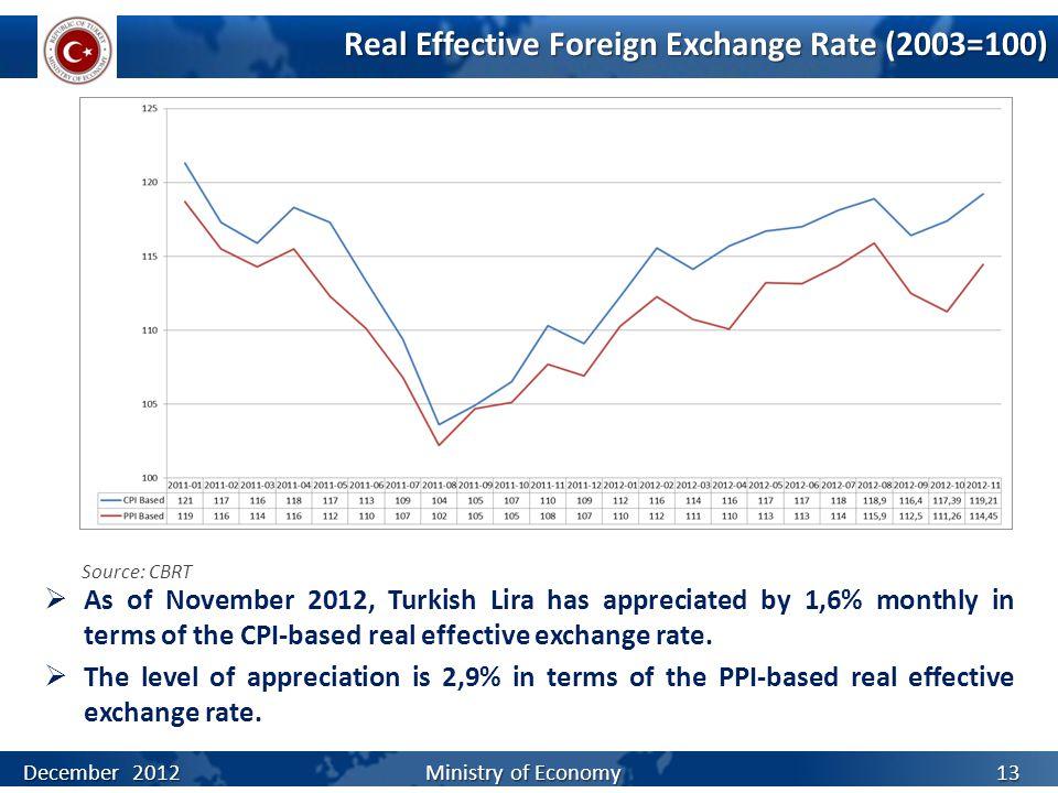 Real Effective Foreign Exchange Rate (2003=100)  As of November 2012, Turkish Lira has appreciated by 1,6% monthly in terms of the CPI-based real effective exchange rate.