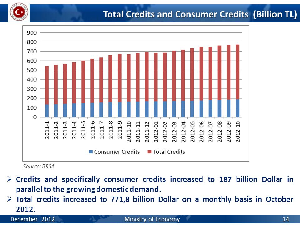 Total Credits and Consumer Credits (Billion TL)  Credits and specifically consumer credits increased to 187 billion Dollar in parallel to the growing domestic demand.