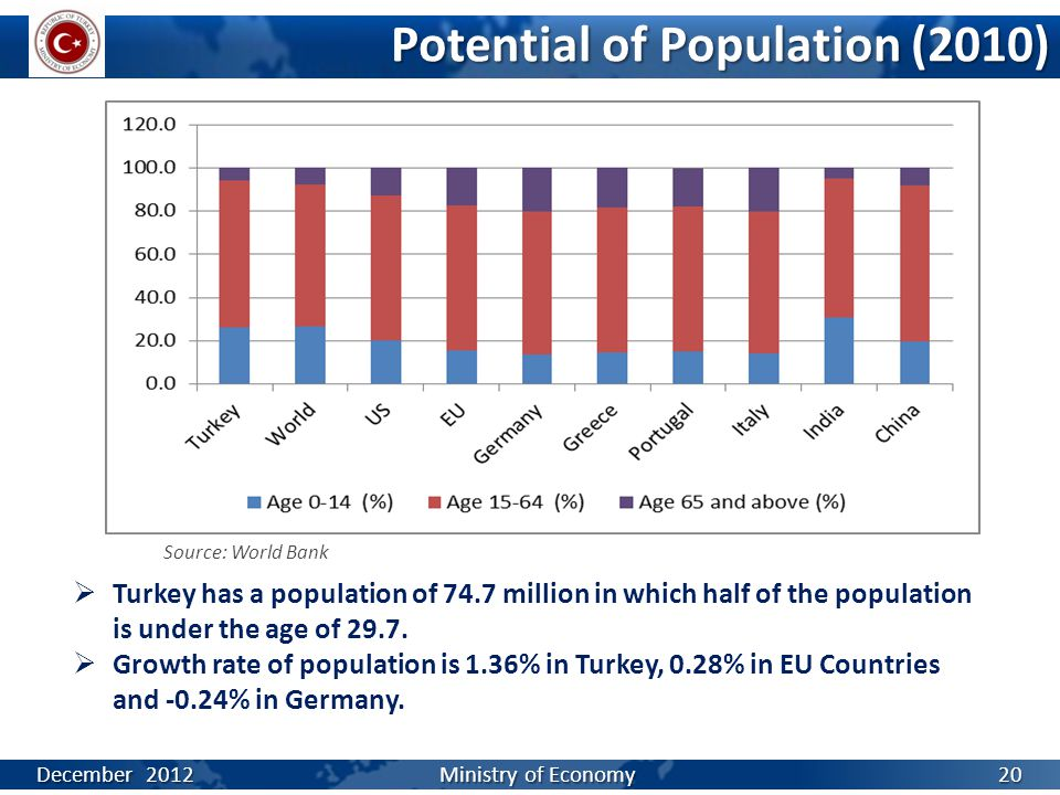Potential of Population (2010) Source: World Bank  Turkey has a population of 74.7 million in which half of the population is under the age of 29.7.