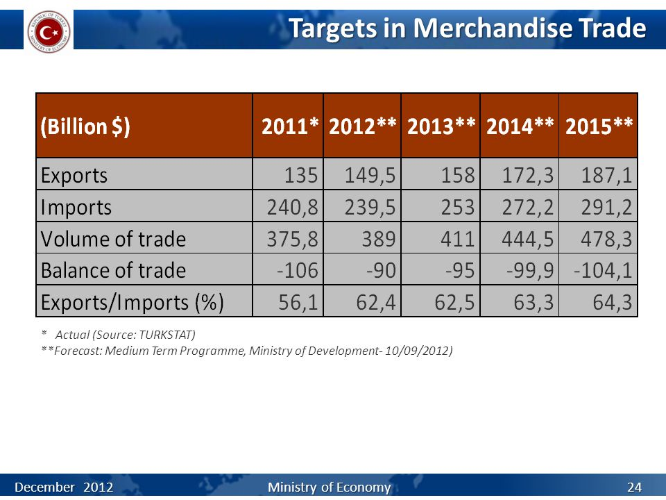 Targets in Merchandise Trade * Actual (Source: TURKSTAT) **Forecast: Medium Term Programme, Ministry of Development- 10/09/2012) December 2012 Ministr