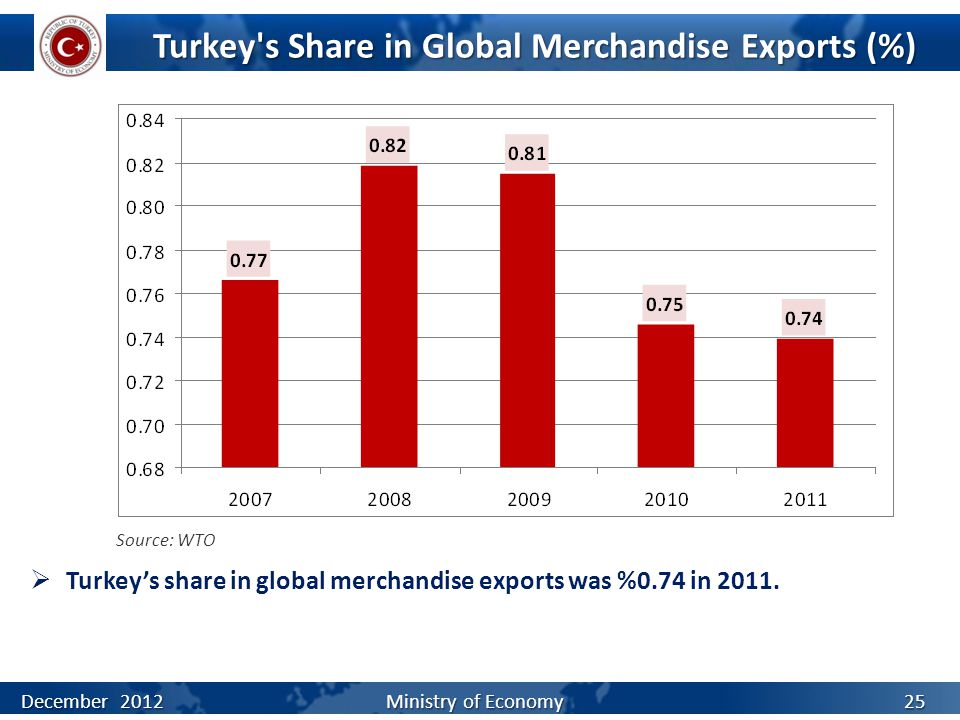 Turkey s Share in Global Merchandise Exports (%)  Turkey's share in global merchandise exports was %0.74 in 2011.