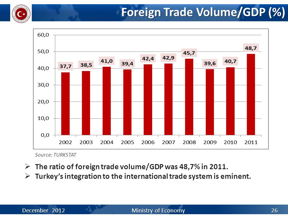 Foreign Trade Volume/GDP (%)  The ratio of foreign trade volume/GDP was 48,7% in 2011.