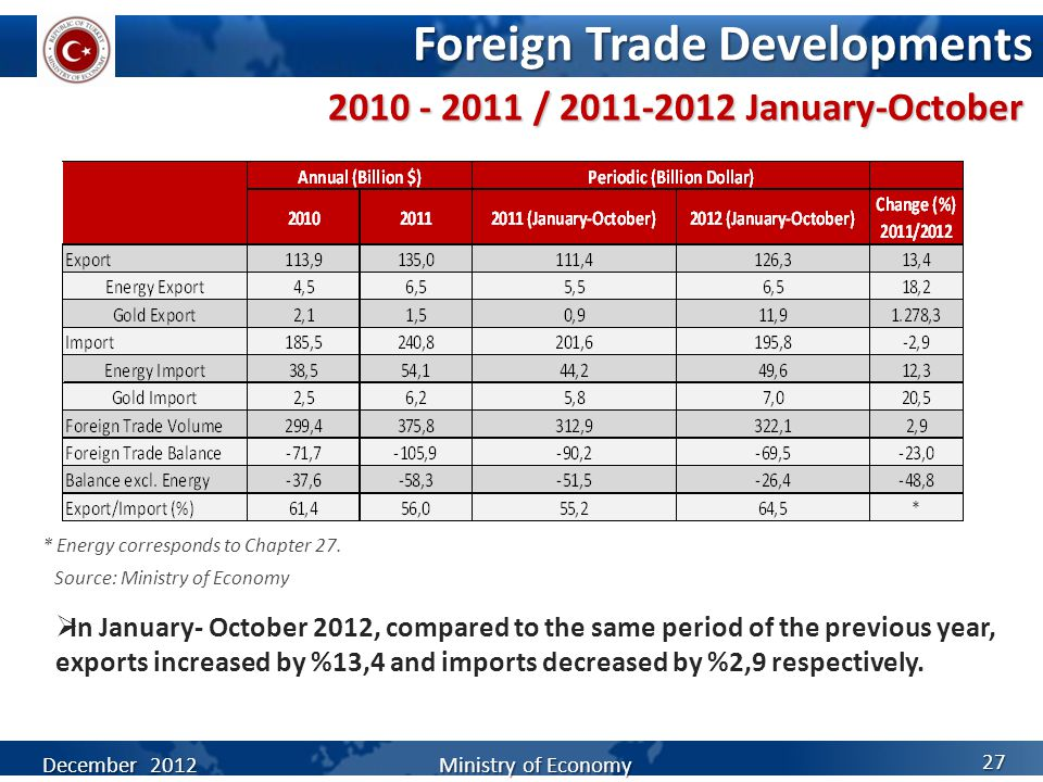 Foreign Trade Developments  In January- October 2012, compared to the same period of the previous year, exports increased by %13,4 and imports decreased by %2,9 respectively.