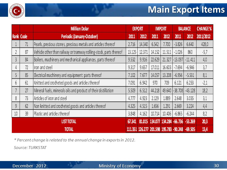 Main Export Items Source: TURKSTAT * Percent change is related to the annual change in exports in 2012.